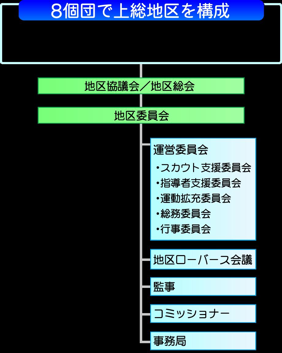 上総地区の組織図